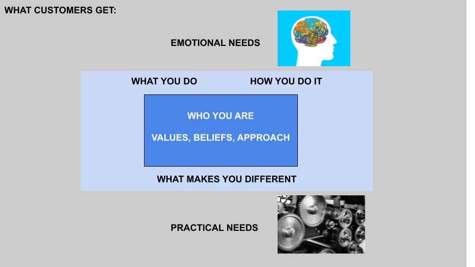 content value model